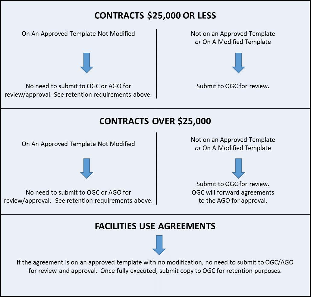 Contract submission chart